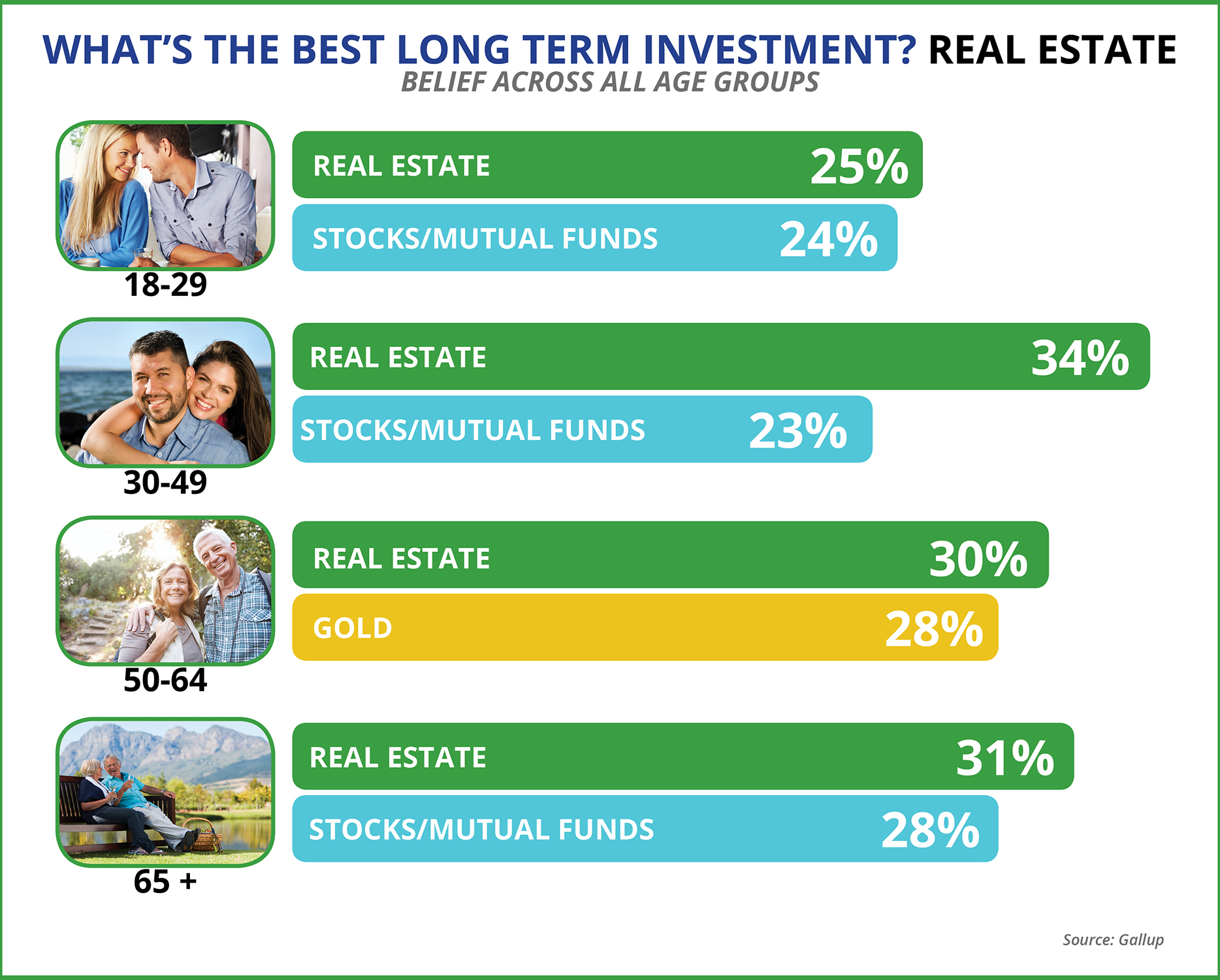 The Best Long-Term Investment: Real Estate   Keeping Current Matters
