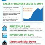 <!--:en-->NAR's Existing Home Sales Report [INFOGRAPHIC]<!--:--><!--:es-->Informe de ventas de casas ya existentes de NAR [INFOGRÁFICA]<!--:-->