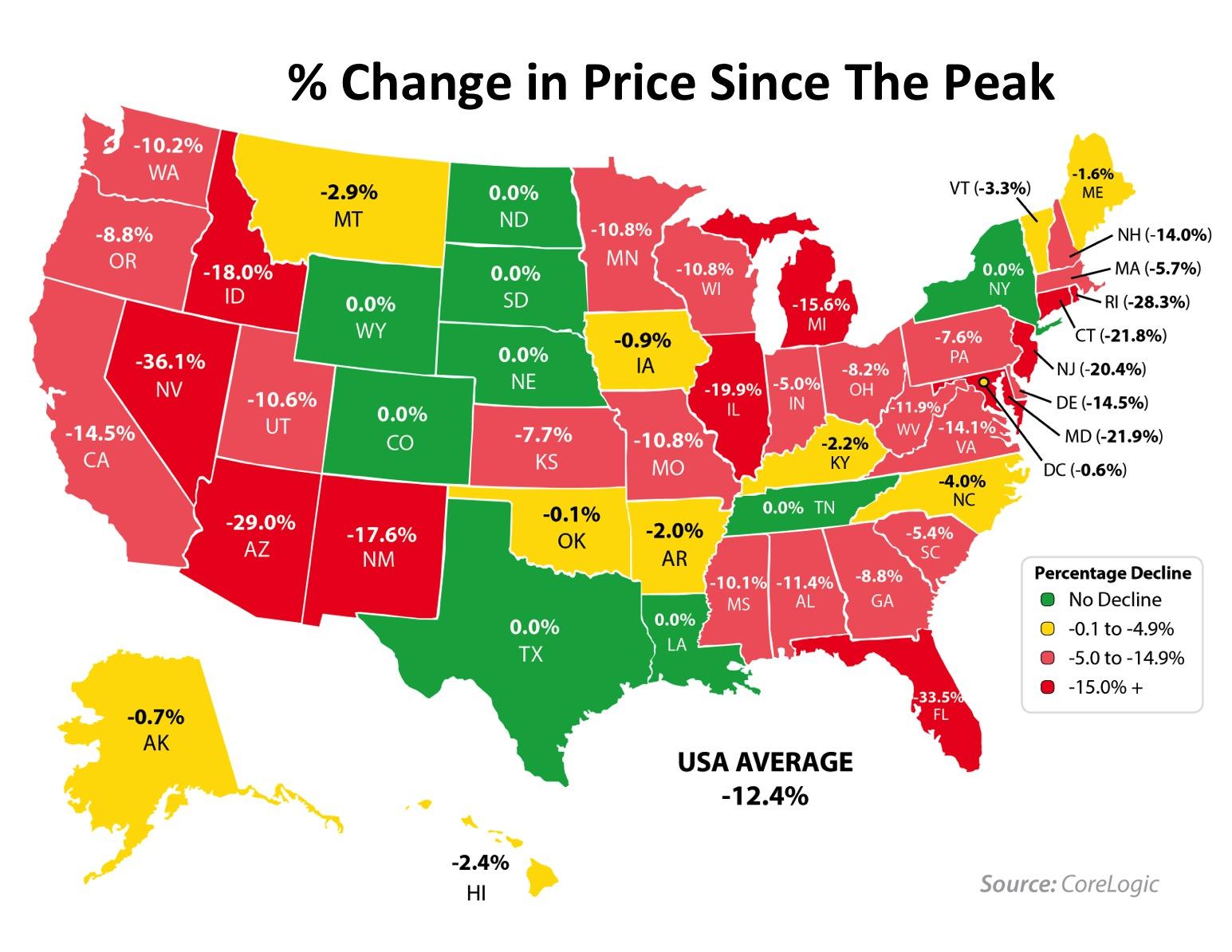 Price Since Peak | Simplifying The Market