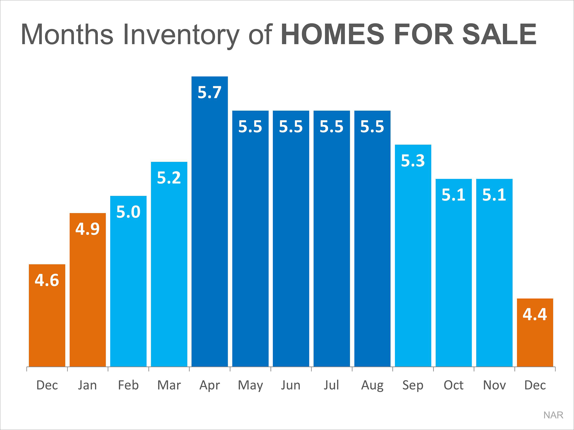 Months Supply of Home For Sale | Simplifying The Market
