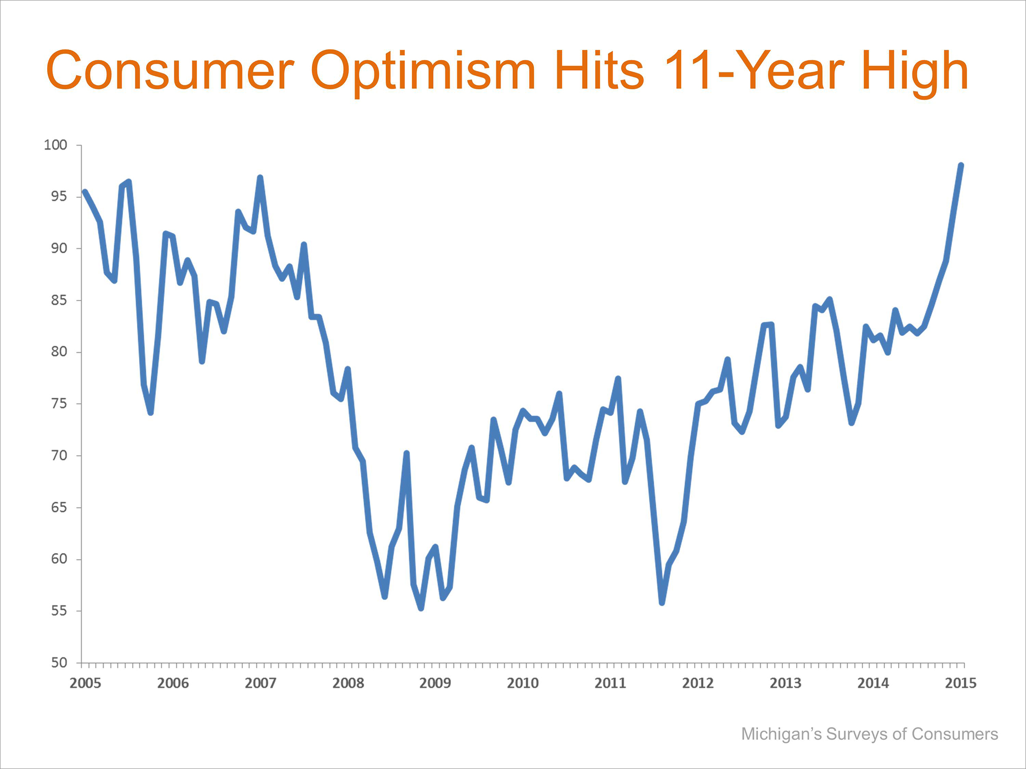 Consumer Optimism | Simplifying The Market