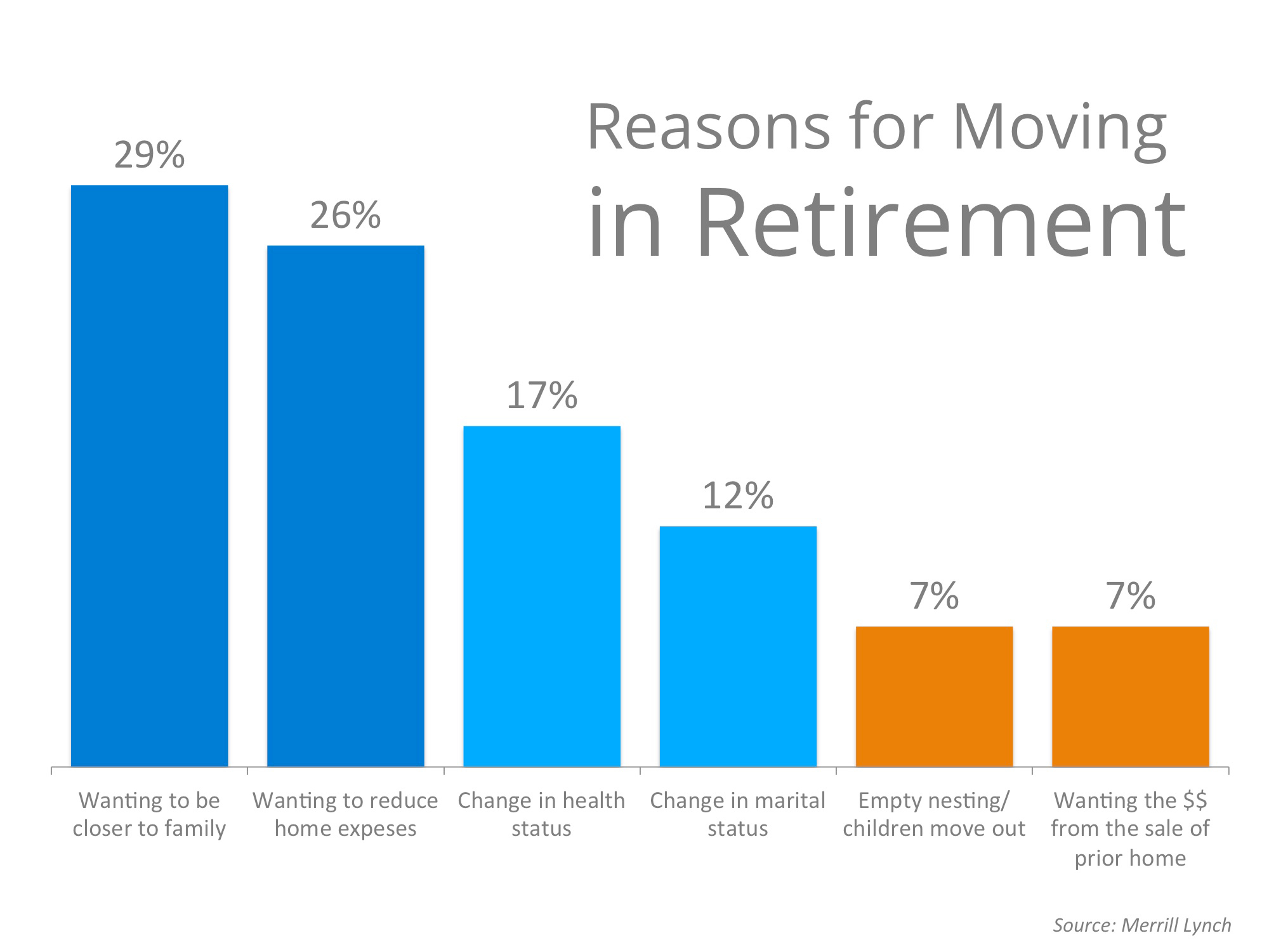 Reasons For Moving In Retirement | Simplifying The Market