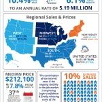 <!--:en-->Existing Home Sales Skyrocket! [INFOGRAPHIC]<!--:--><!--:es-->¡Las ventas de las casas ya existentes se elevaron! [INFOGRAFĺA]<!--:-->