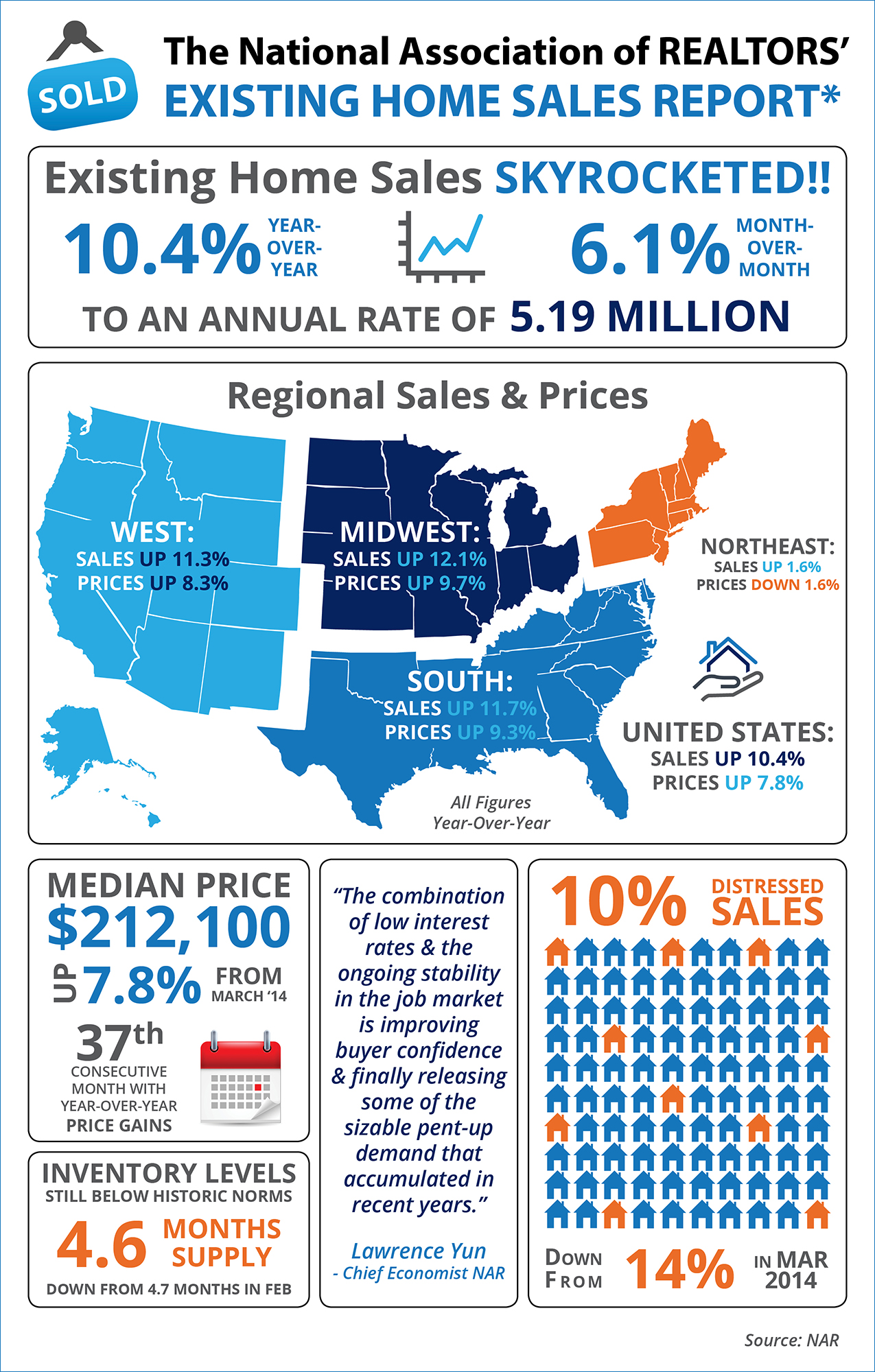 Existing Home Sales Skyrocket! [INFOGRAPHIC] | Simplifying The Market