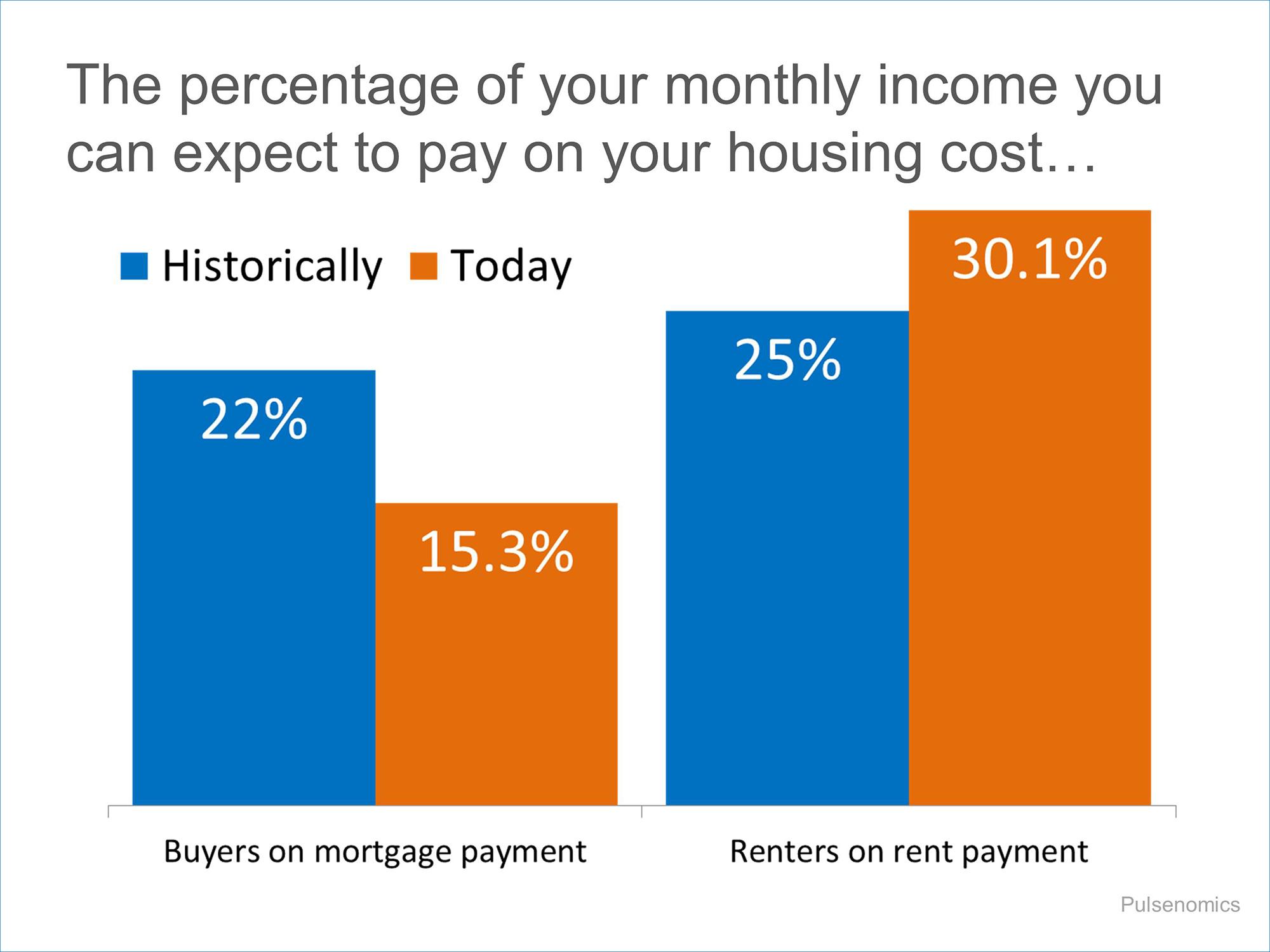 Buy vs Rent | Simplifying The Market