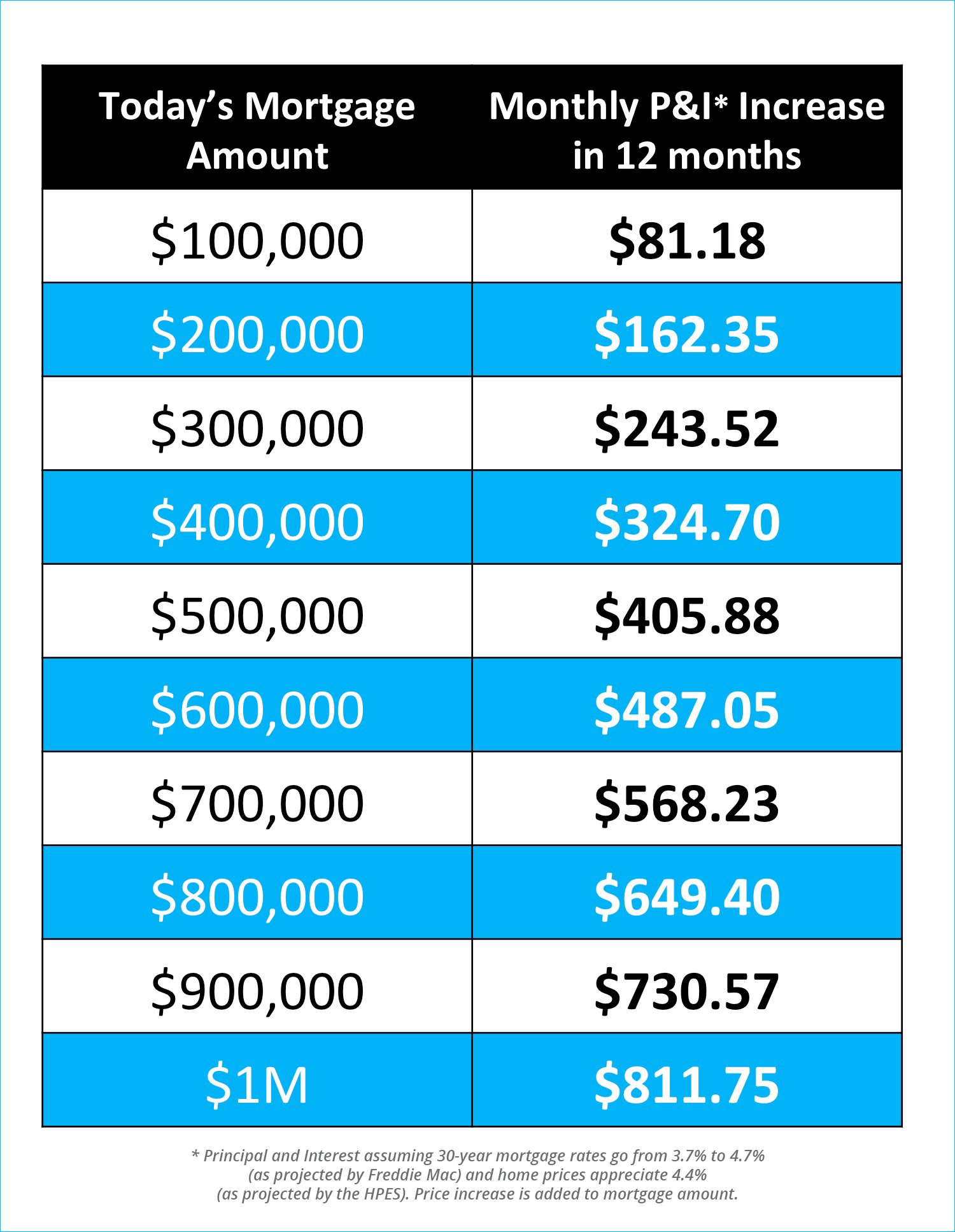 The Difference A Year Can Make [INFOGRAPHIC] | Simplifying The Market