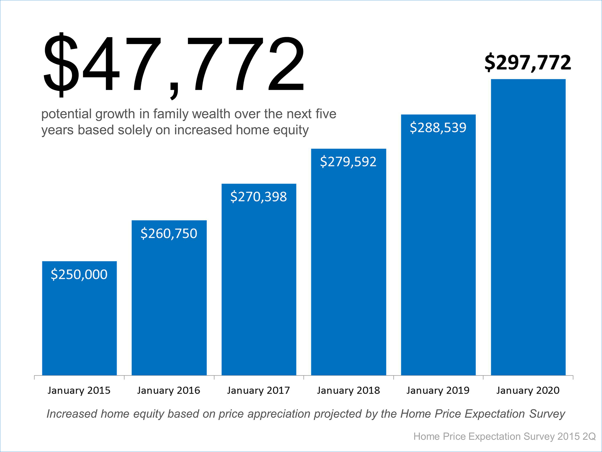 Home Price Appreciation | Simplifying The Market