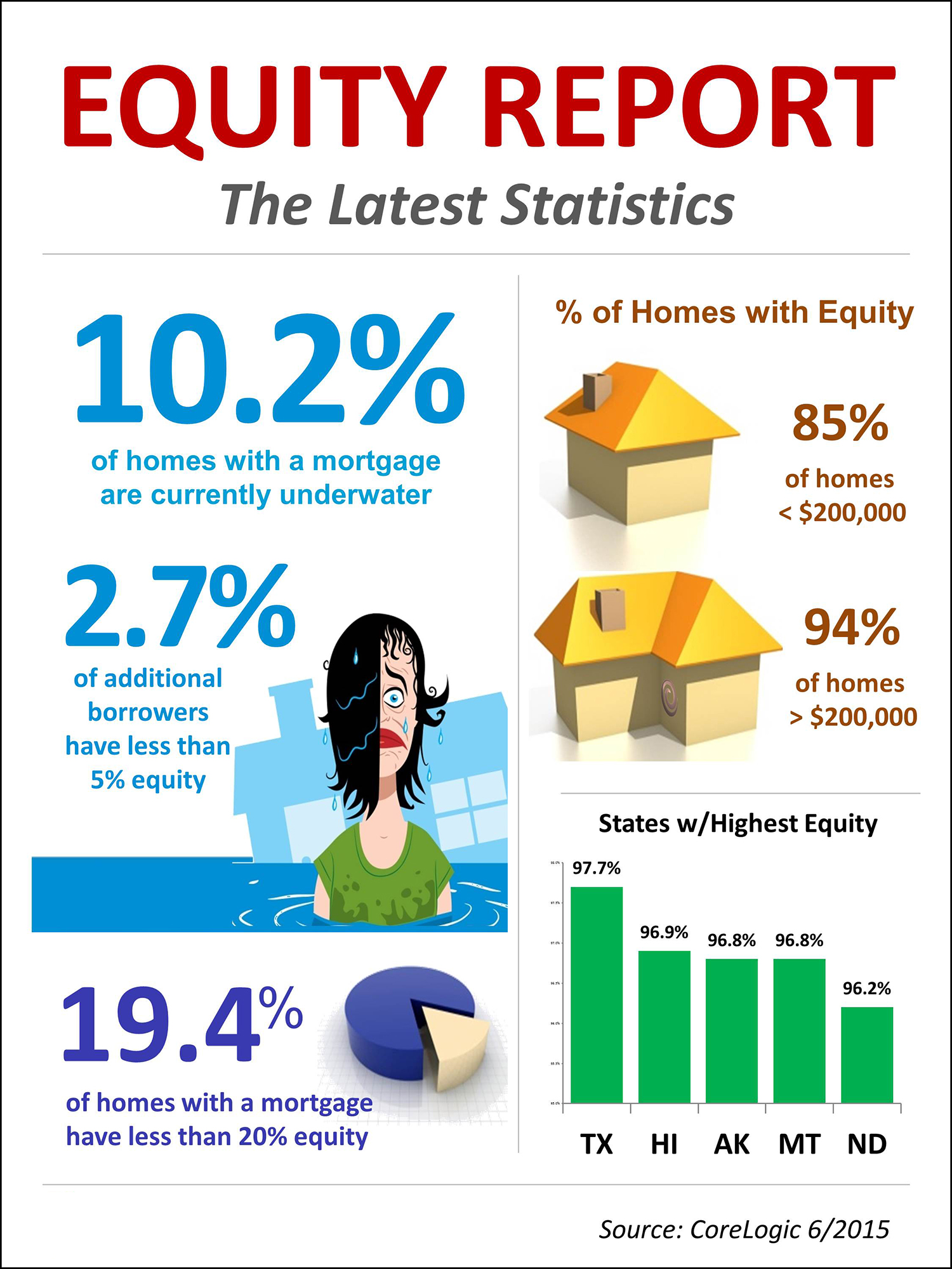 equity report infographic real estate with keeping