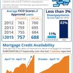 <!--:en-->Do I Need Perfect Credit to Buy a Home? [INFOGRAPHIC]<!--:--><!--:es-->¿Necesito un 'CREDITO PERFECTO' para comprar una casa? [INFOGRAFIA]<!--:-->