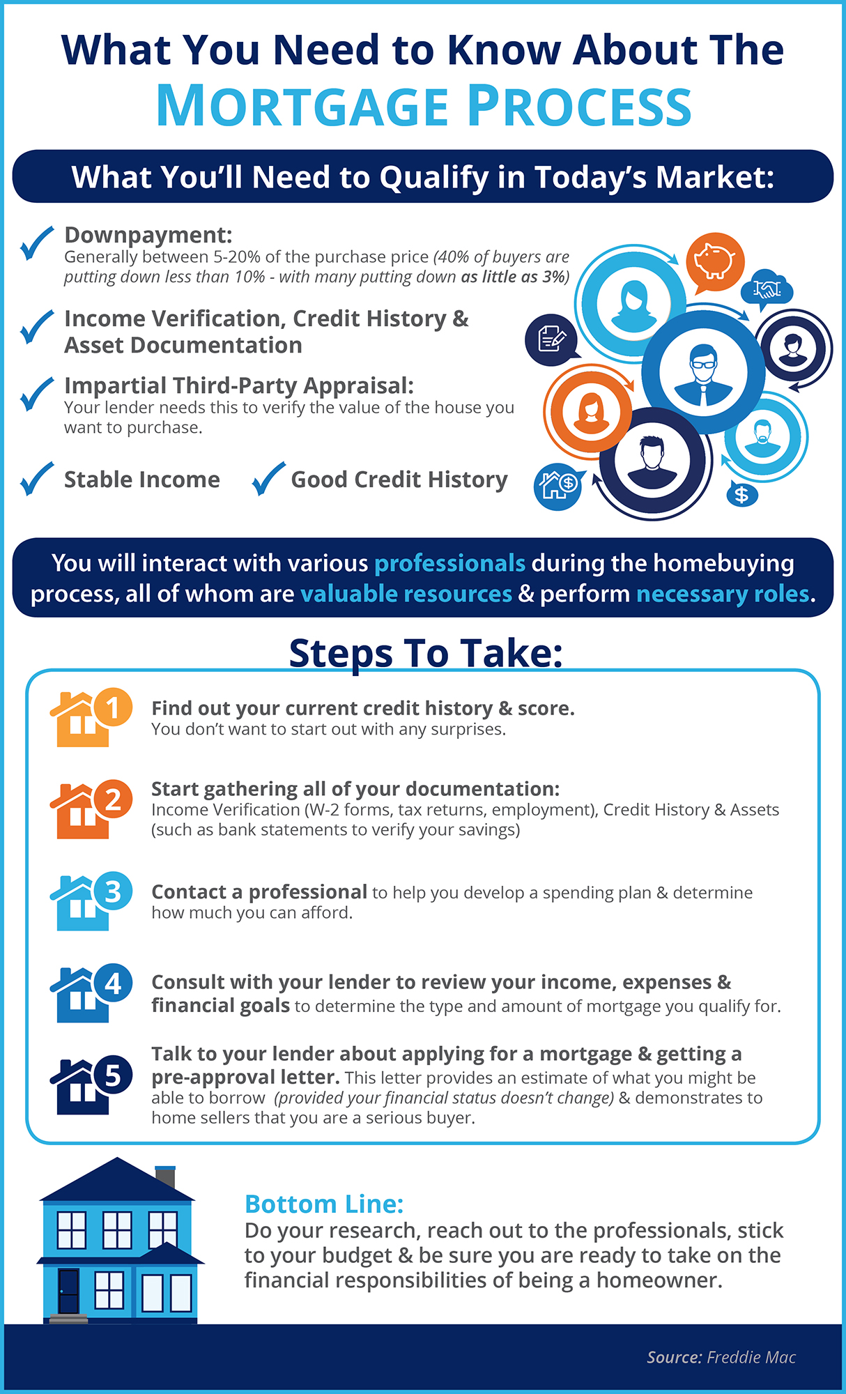 What You Need to Know About the Mortgage Process | Simplifying The Market