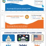 Credit Score Requirements LOWER As Interest Rates CREEP UP! [INFOGRAPHIC]