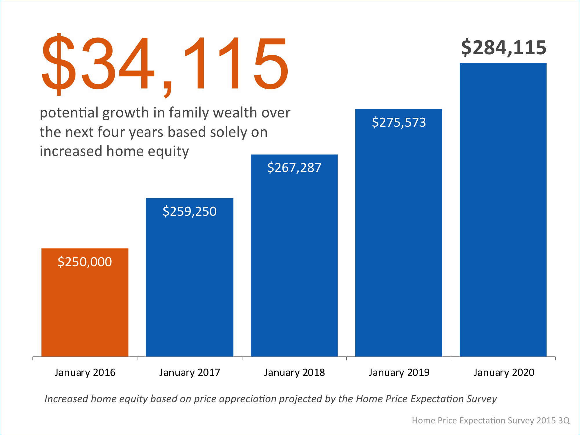 Homeowner's Family Wealth Over The Next 4 Years | Simplifying The Market