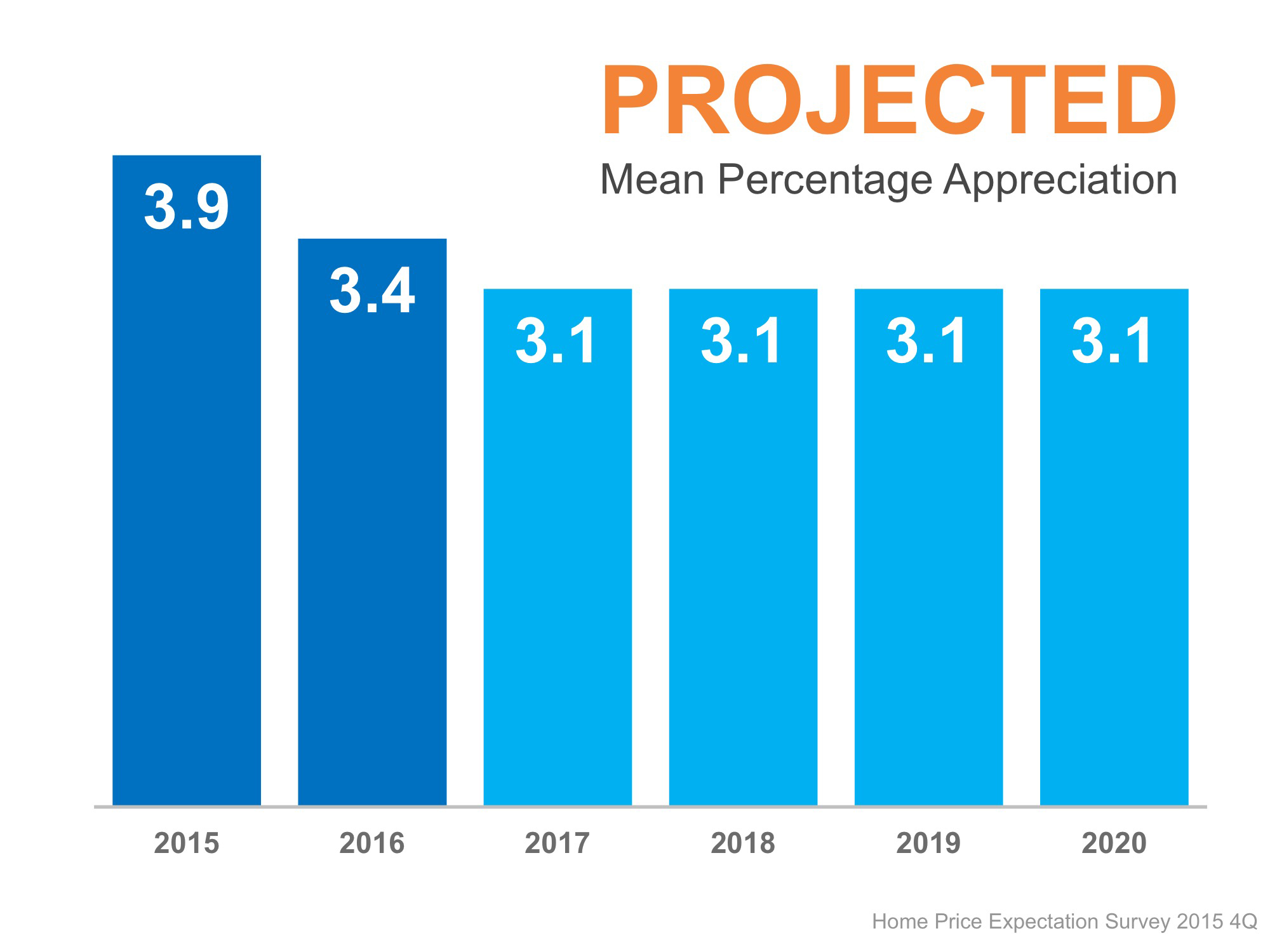 HPES Projected Mean Appreciation | Simplifying The Market