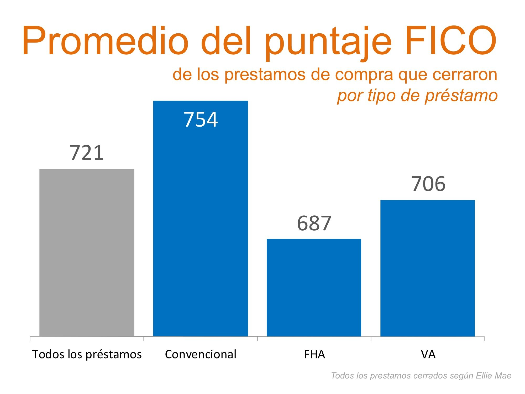 Promedio del Puntaje FICO | Simplifying The Market