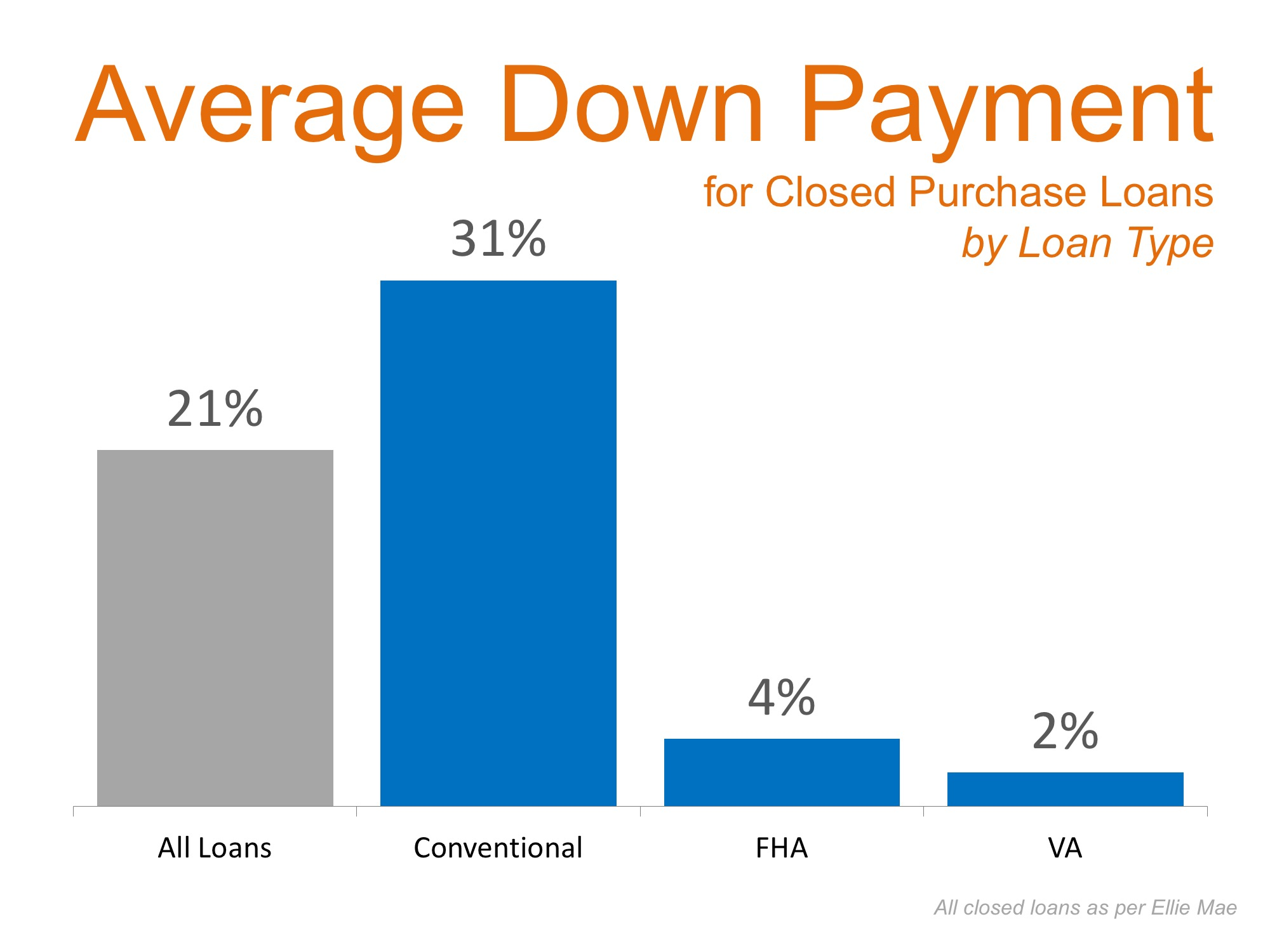 Average Down Payment | Simplifying The Market