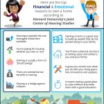 Don't Be Fooled... Homeownership Is A Great Investment! [INFOGRAPHIC]
