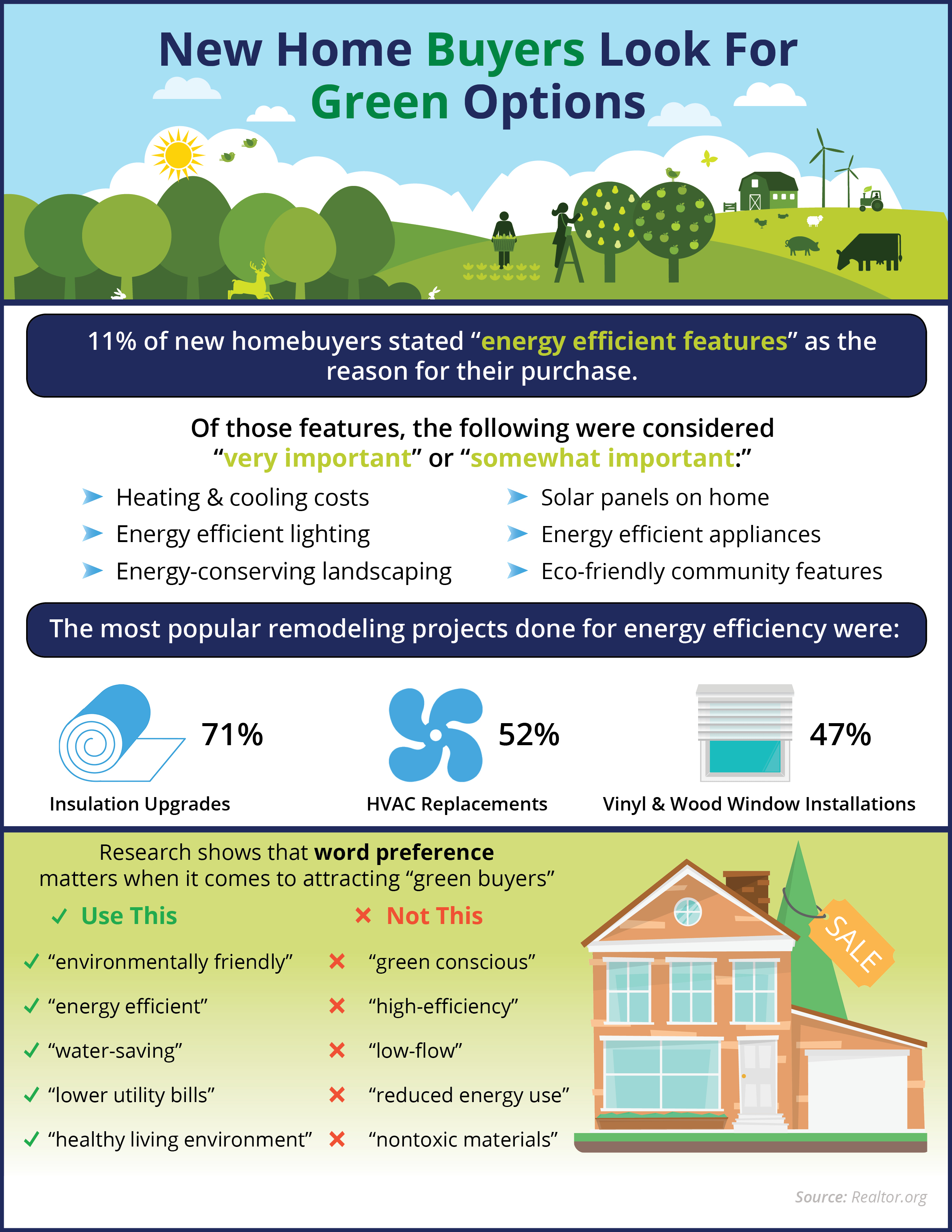 New Home Buyers Look For Green Options [INFOGRAPHIC] | Simplifying The Market