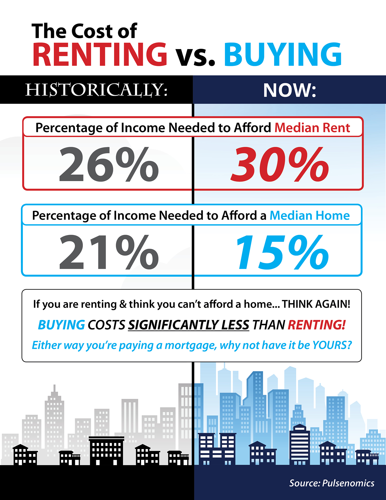 Renting vs. Buying: What Does it Really Cost? [INFOGRAPHIC] | Simplifying The Market