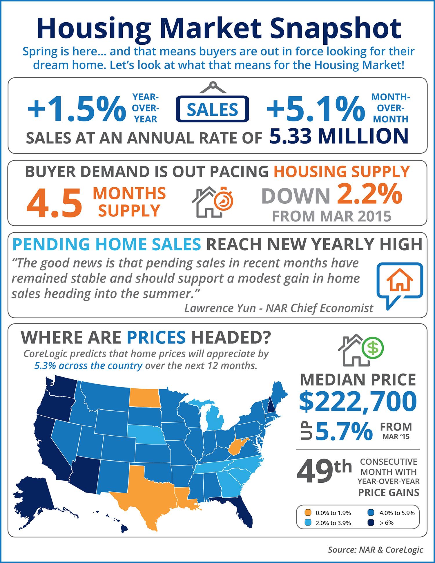 Housing Market Snapshot [INFOGRAPHIC] | Simplifying The Market