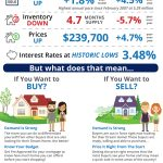 Sales at Highest Pace in 9 Years! [INFOGRAPHIC]