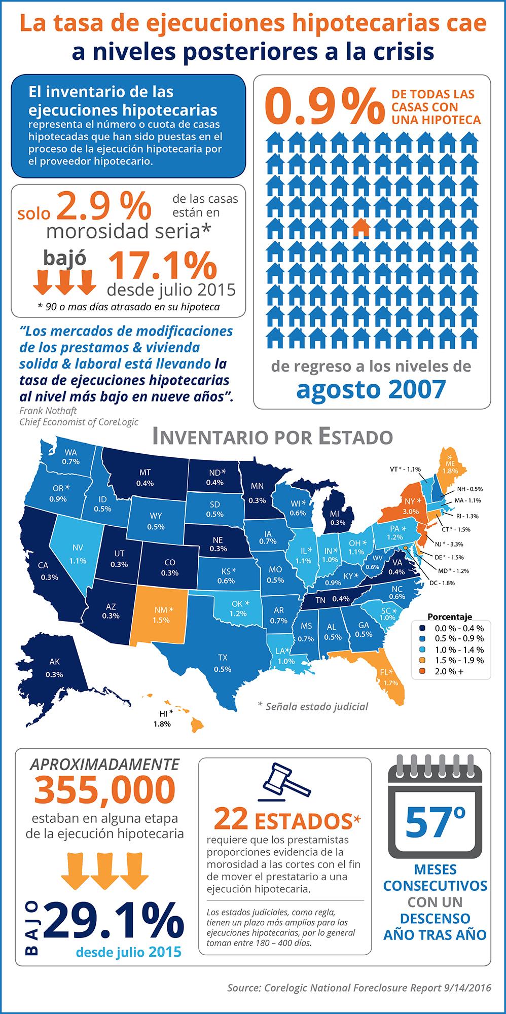 La tasa de las ejecuciones hipotecaria cae a niveles posteriores a la crisis [infografía] | Simplifying The Market
