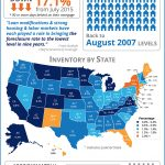 Foreclosure Rate Drops to Pre-Crisis Levels [INFOGRAPHIC]