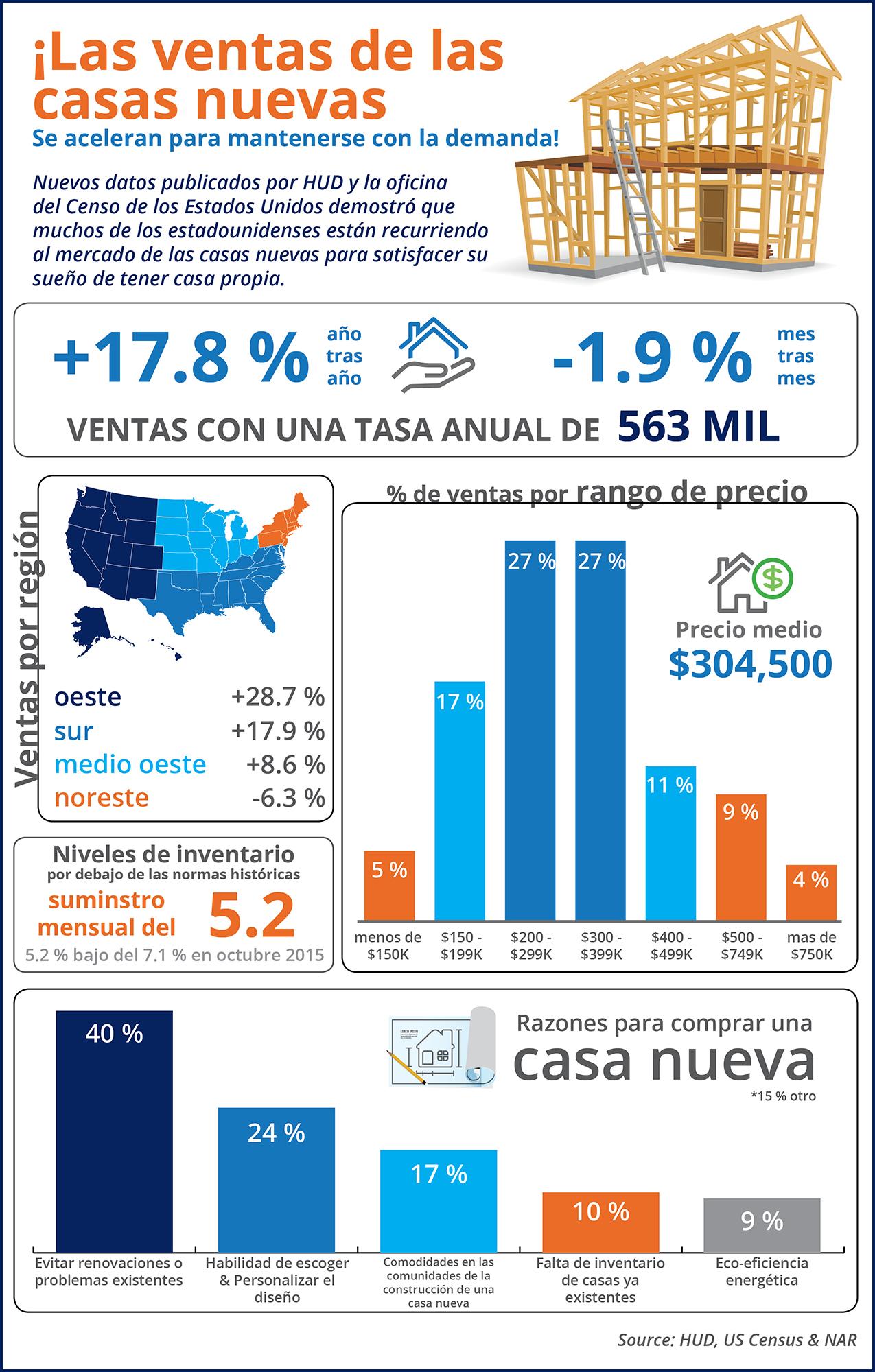Las ventas de las casas nuevas se aceleran para mantenerse con la demanda [infografía] | Simplifying The Market