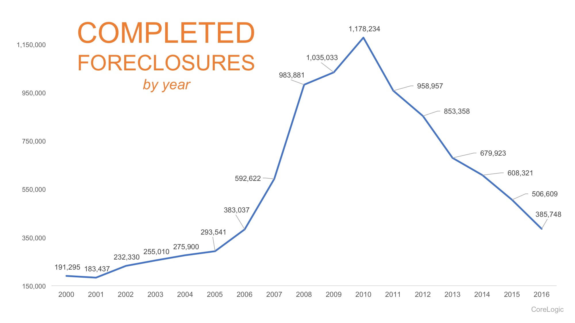 The Foreclosure Crisis: 10 Years Later | Simplifying The Market