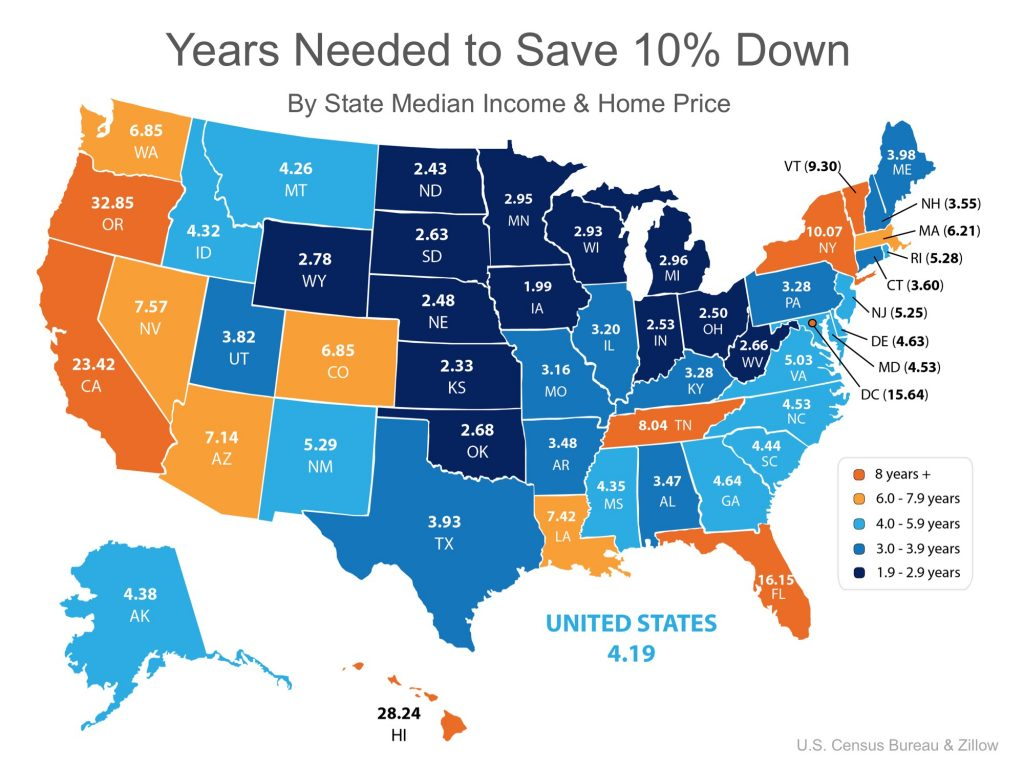 How Fast Can You Save for a Down Payment?   Simplifying The Market