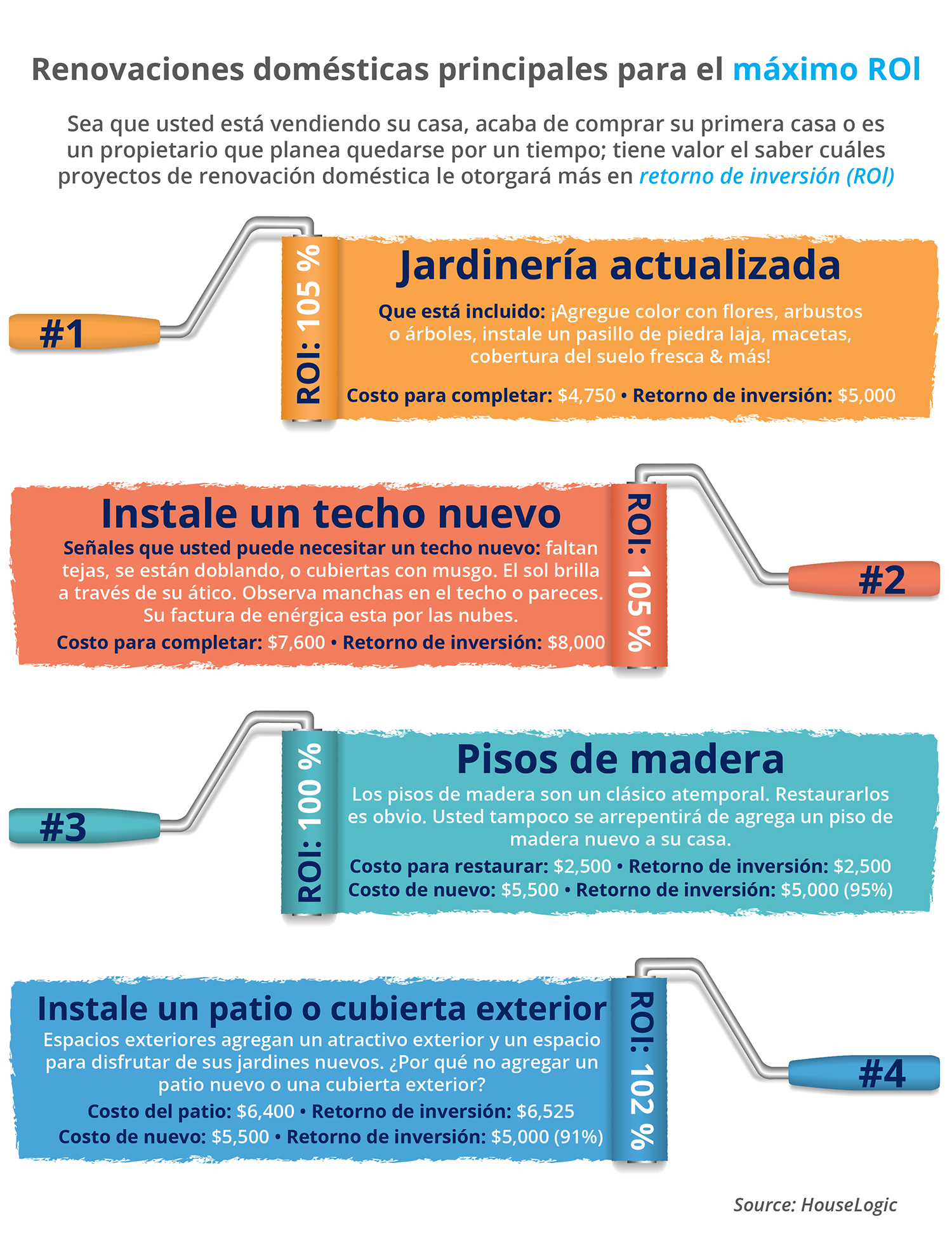 Renovaciones domésticas principales para el máximo Rol [INFOGRAFíA]| Simplifying The Market