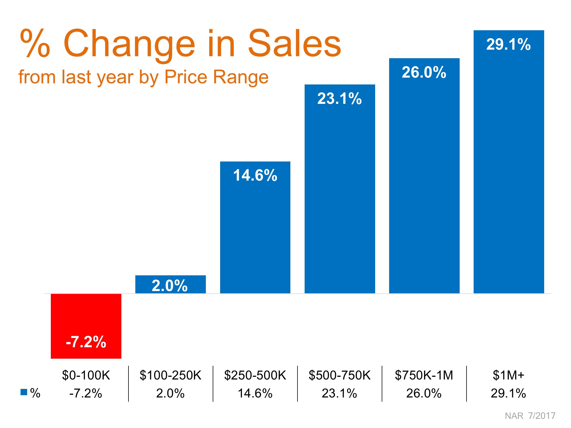 Buyer's Market Helps Premium Home Sales Soar | Simplifying The Market