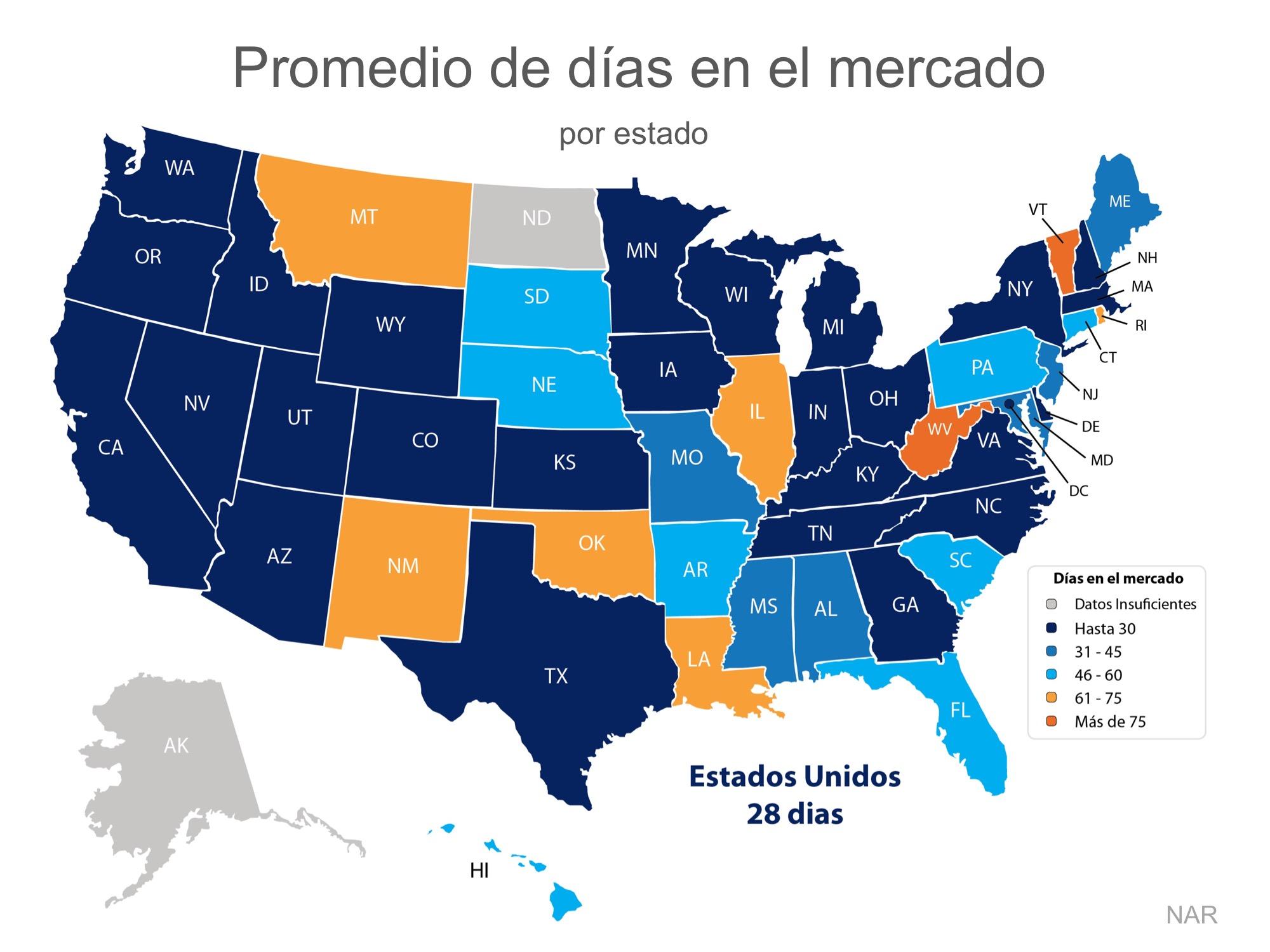 Las viviendas se están vendiendo rápidamente en todo el país | Simplifying The Market