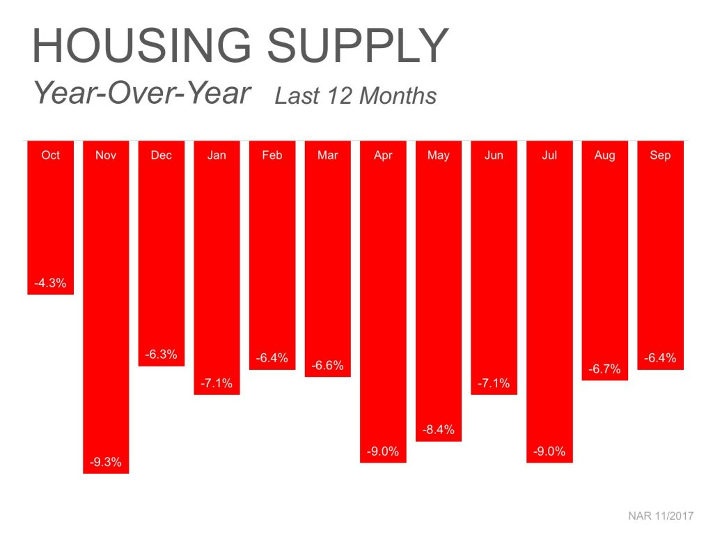 HOUSING SUPPLY Year-Over-Year Last 12 Months