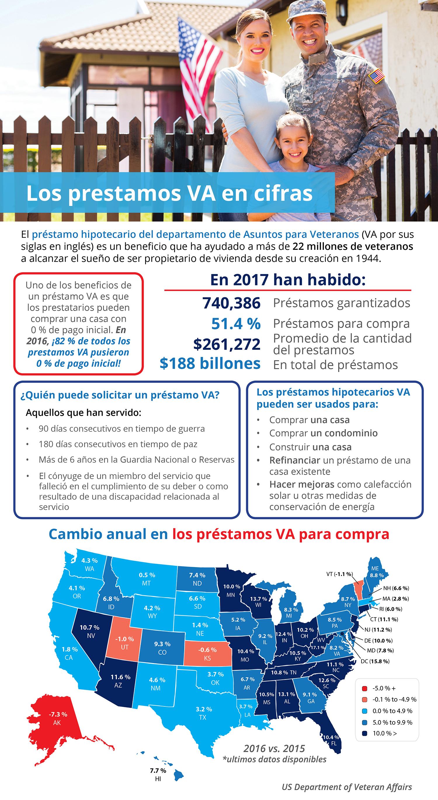 Los préstamos hipotecarios del departamento de Asuntos para Veteranos en cifras [infografía] | Simplifying The Market