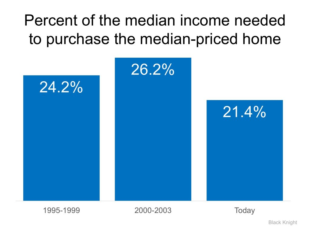 Median Income Percentage Needed to Buy a Home