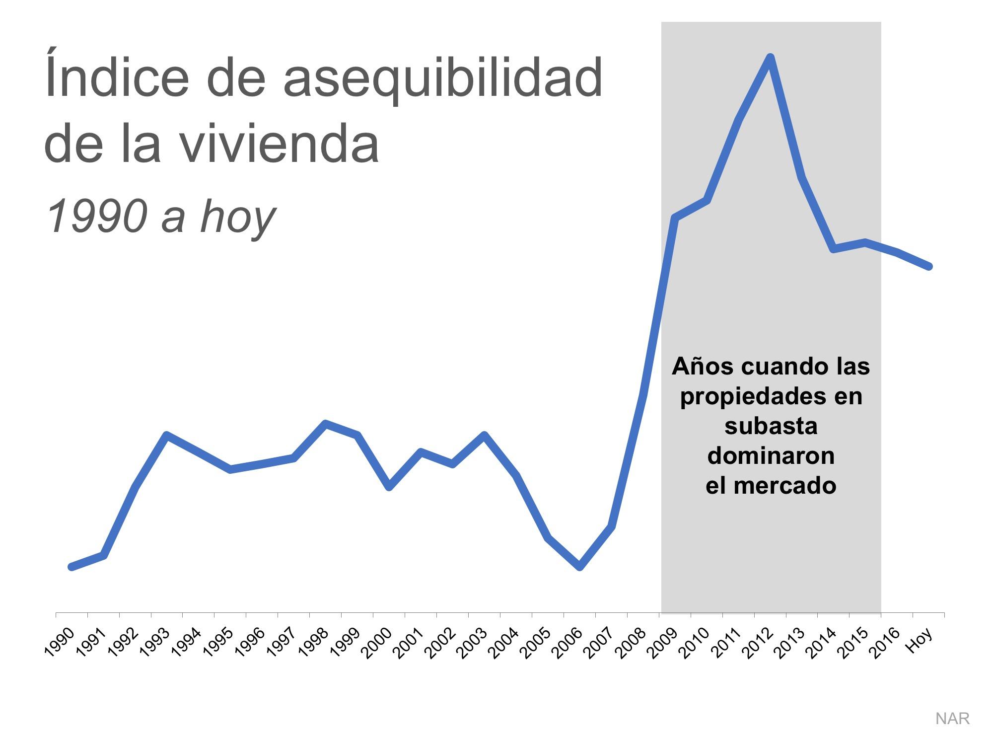 2 gráficas que muestran la verdad sobre la asequibilidad de la vivienda   Simplifying The Market