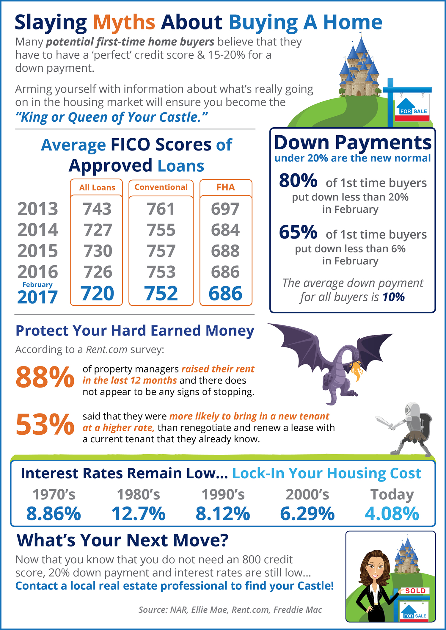 Slaying Home Buying Myths [INFOGRAPHIC]   Simplifying the Market
