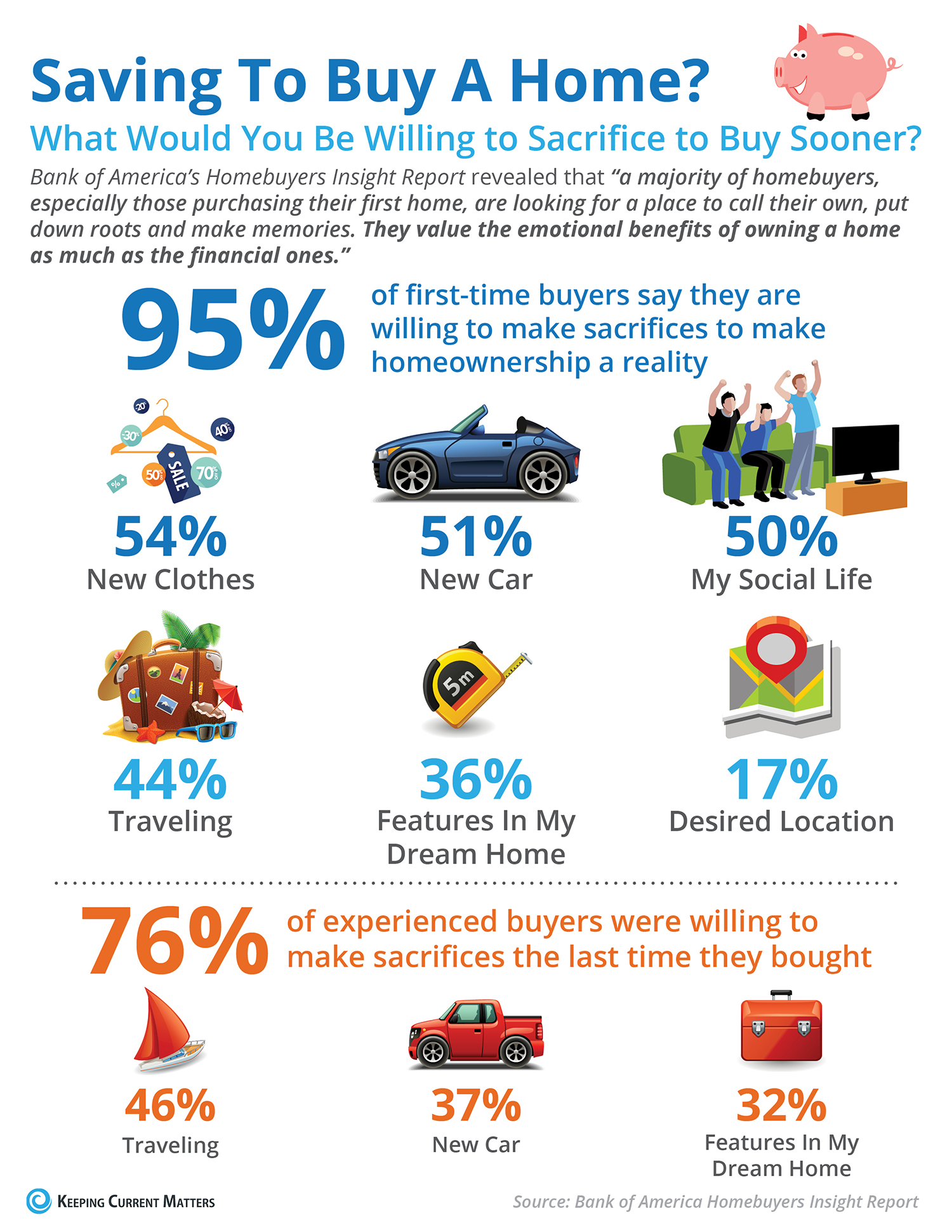 What Would You Sacrifice to Save For Your Next Home? [INFOGRAPHIC] | Simplifying The Market