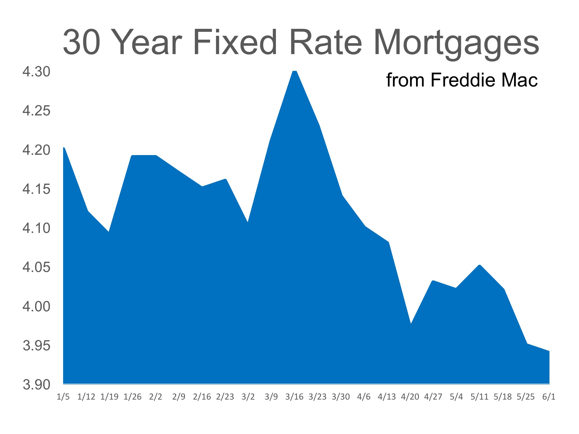 30 year fixed mortgage