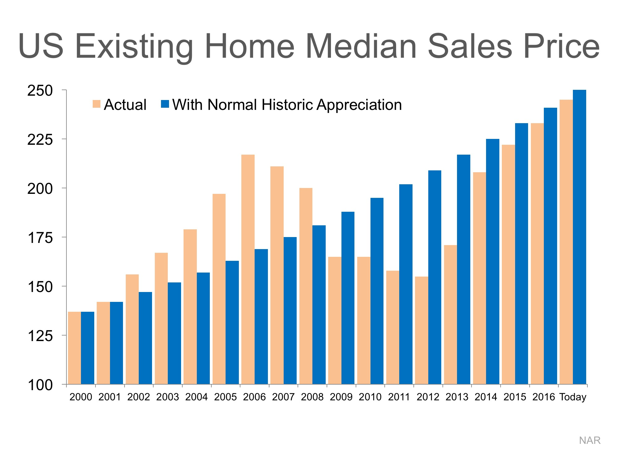 Are Home Prices Approaching Bubble Territory? | Simplifying The Market