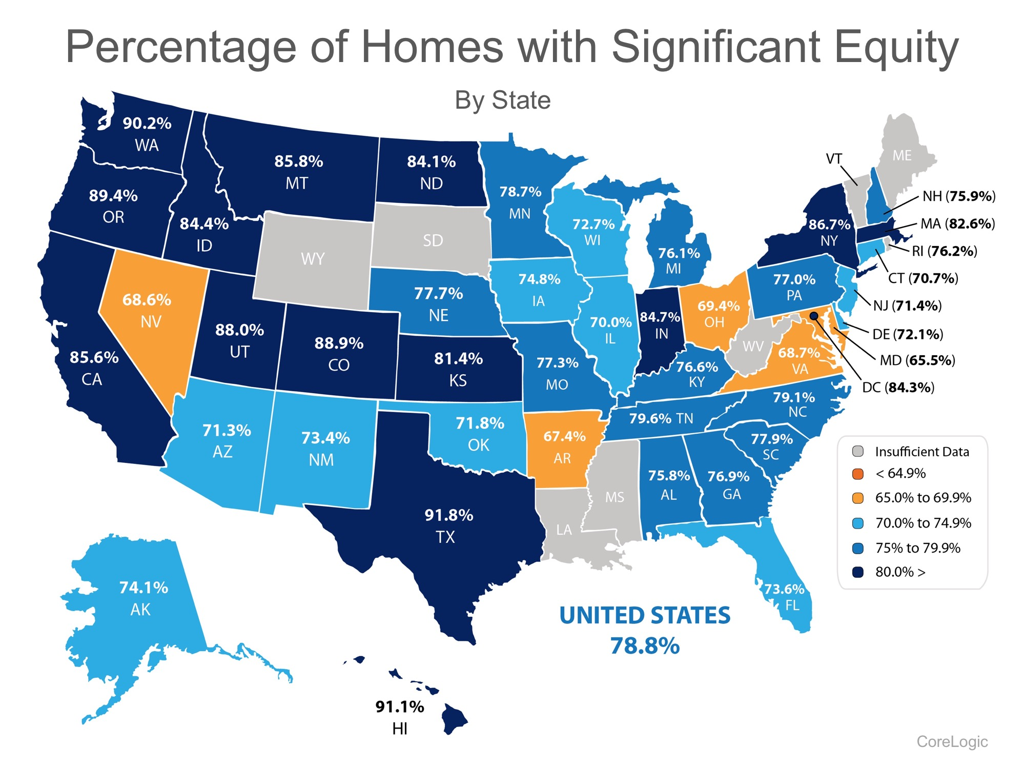 93.9{12ca24a05342dbb53daaf6ac9e83dcd1d4a135542302ef678e31135aa120b5f7} Of Homes in The US Have Positive Equity | Simplifying The Market