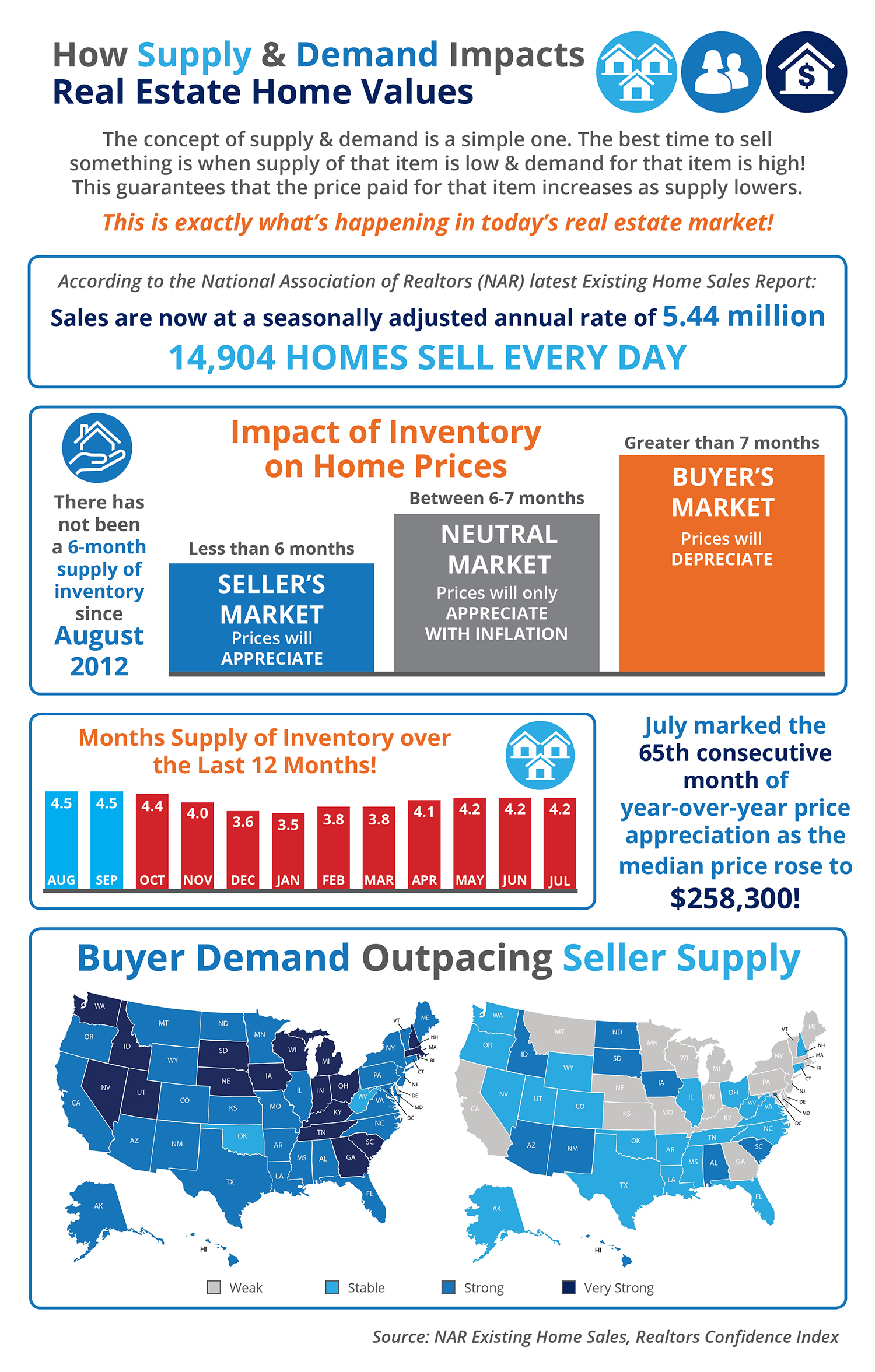 How Supply and Demand Impacts Real Estate Home Values [INFOGRAPHIC] | Simplifying The Market
